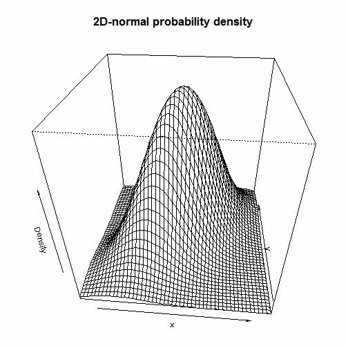 Diagrams for multivariate data