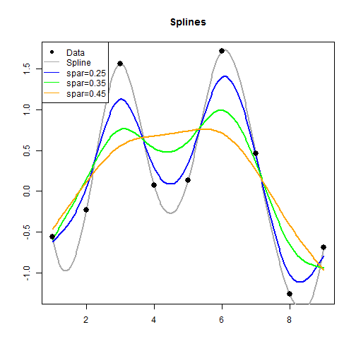 Linear interpolation, polynomial smoothing, and splines