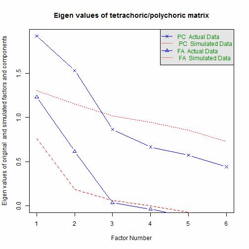 Exploratory factor analysis for ordinal categorical data